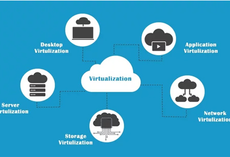 Virtualization in Cloud Computing: Understanding the Fundamentals