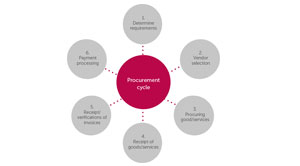 How to prevent Procurement fraud?