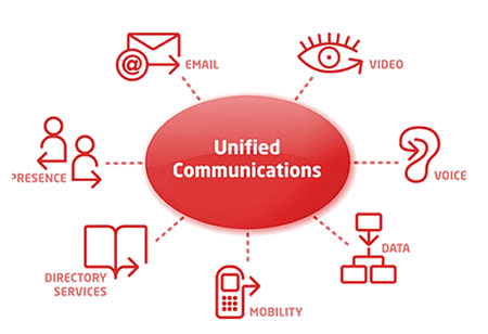 Unified Communication as a Service (UCaaS) Global Industry Analysis