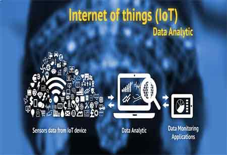 Business Intelligence and Analytics are Essential to Gain Value from IoT