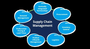 Future trends in supply chain Management