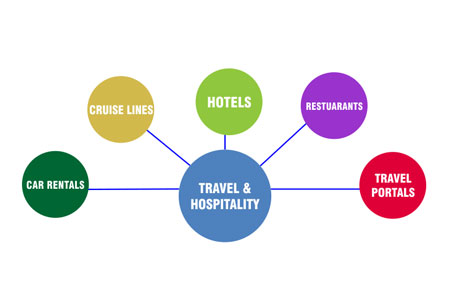 How hoteliers can use most of business intelligence