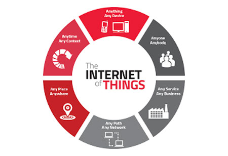 Internet of Thing-Fostering a New Reality in CRM solutions