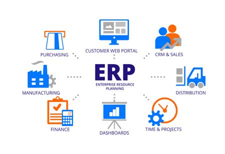 Ways AI Transforms and Propels ERP Efficiency