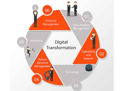 6 Factors that will Lead to a Successful Digital Transformation