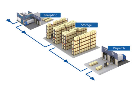 Technology Driving The Future of Warehousing